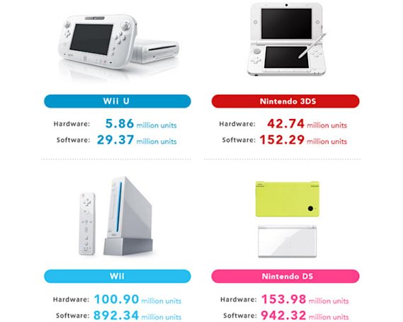 Nintendo sold fewer Wii Us in a year than Xbox Ones or PS4s sold in two months