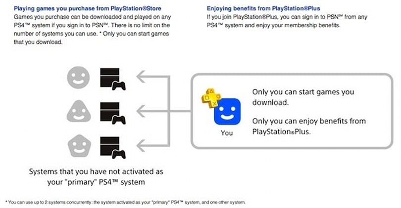 PlayStation 4 FAQ explains sharing games and displaying 2,000 count friends lists