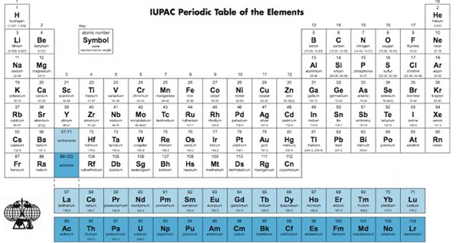 Periodic Table welcomes two Periodic Table Of Elements With Charges
