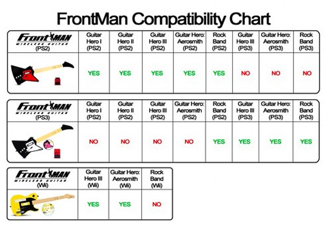 Nyko FrontMan guitar compatibility chart