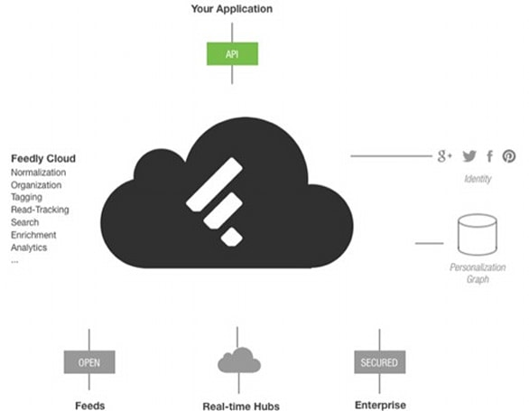 Feedly embraces app development by opening up API to all