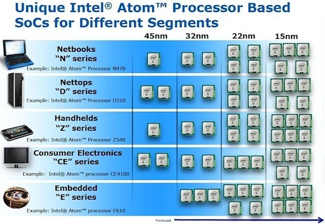 Intel plans to shrink its Atom chip circuits to just 15 nanometers, and other glorious tales of wonder
