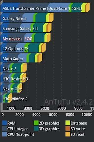 Transformer Prime gets mysteriously and imperiously benchmarked