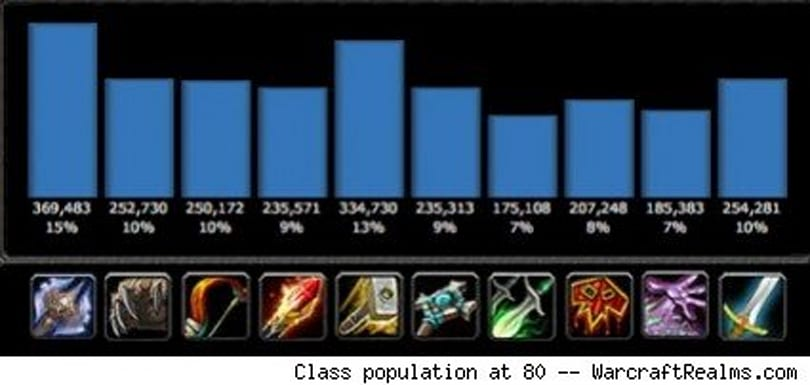 The rise and fall of class popularity