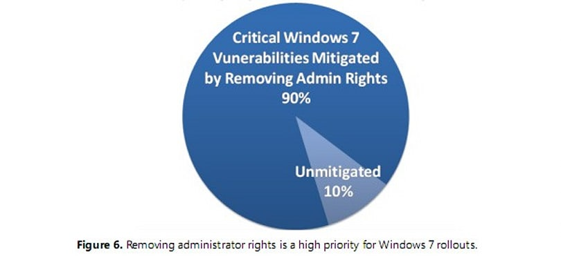 Windows 7 is safer when the admin isn't around