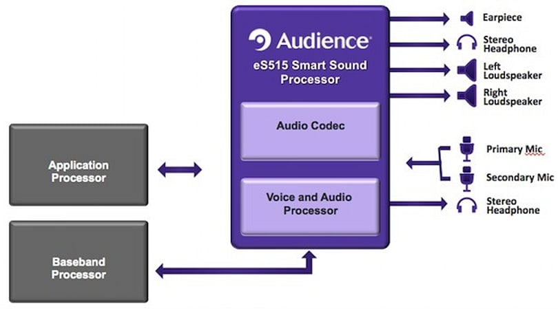 Audience eS515 Smart Sound Processor brings three-mic support and selective audio capture to phones