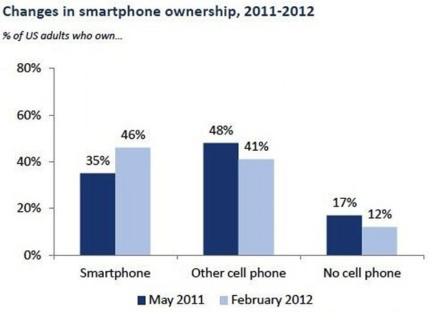 Smartphones spread out: Pew says 46 percent of US adults now own one