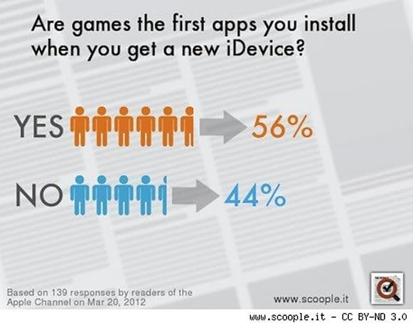 Majority of customers install games first on iOS devices