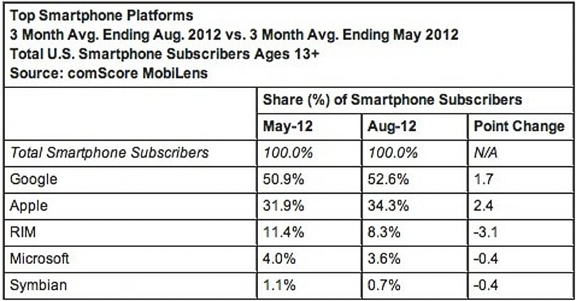 ComScore: iPhone grew to 34 percent US share in a pre-iPhone 5 world, Android still on top at 52 percent
