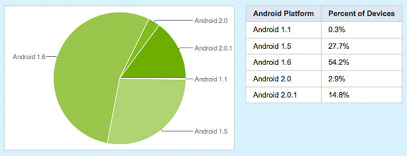 Android's Device Dashboard offers version distribution insight, pity for users still on 1.1