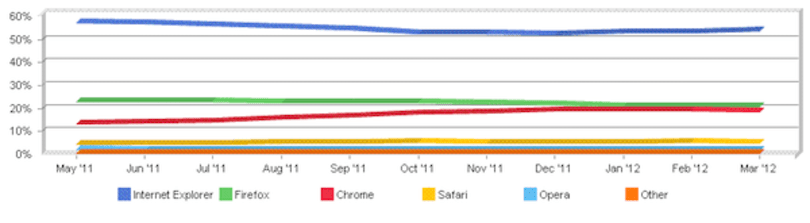 Internet Explorer claws back a bit of market share at the expense of Chrome and Firefox