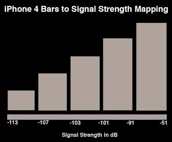 iPhone 4's antenna problem looks worse than it is, but it's still bad