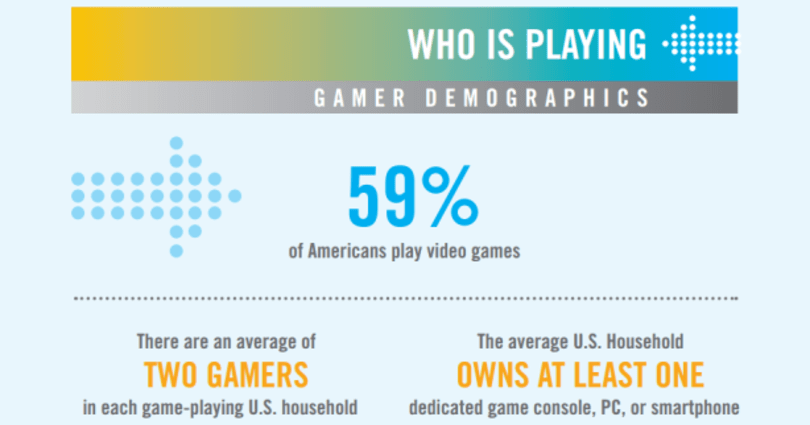 ESA study: 59% of Americans play games, 68% on consoles
