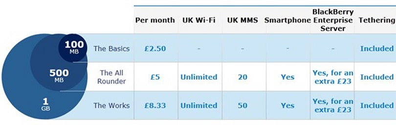 O2 scraps mobile tethering surcharges, cheers up a whole United Kingdom
