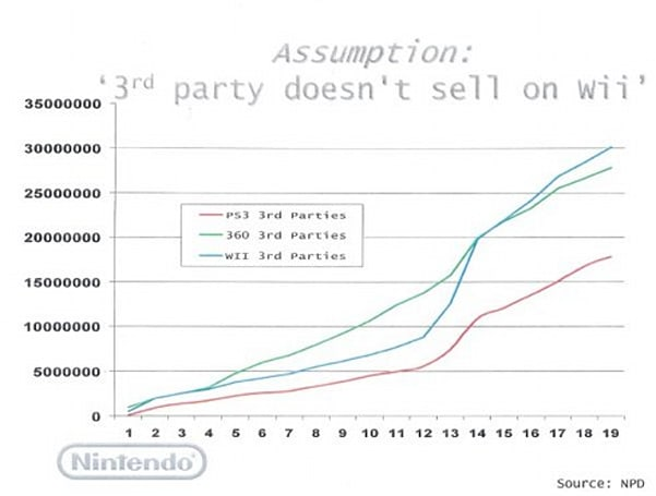 Nintendo releases third-party sales chart, NPD clarifies some details