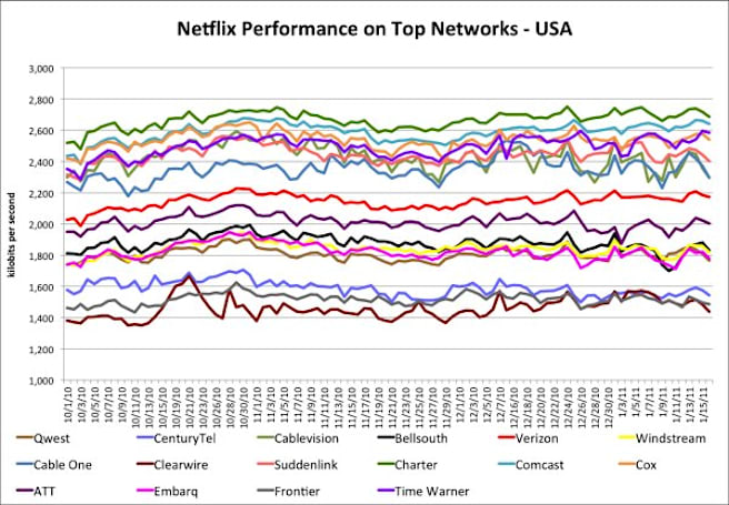 Netflix's ISP report card is much less interesting now that it's out