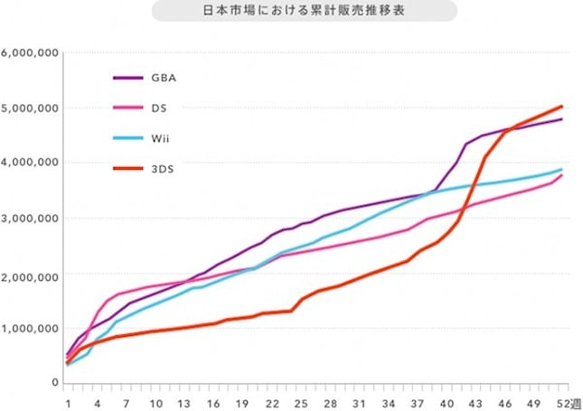 Nintendo 3DS hits 5 million units faster than DS, the world goes 'huh?'