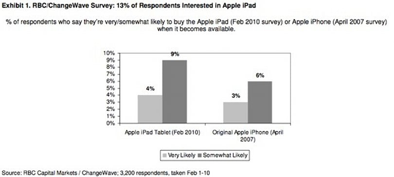 Survey finds initial iPad demand to be greater than initial iPhone demand
