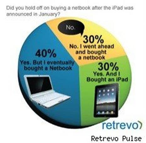 Report: 30% of netbook shoppers bought an iPad