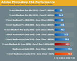 MacBook Air benchmarks for maxed-out 11-inch model
