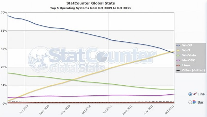 Windows 7 overtakes XP globally, Vista found weeping in a corner