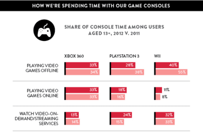 Nielsen: PS3 sees biggest year-over-year growth in streaming (and other such tidbits)