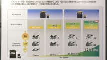 最大624MB/秒の最速SDカード規格UHS−III策定。CFast 2.0やXQD 2.0に匹敵、速すぎてまだ製品化不能