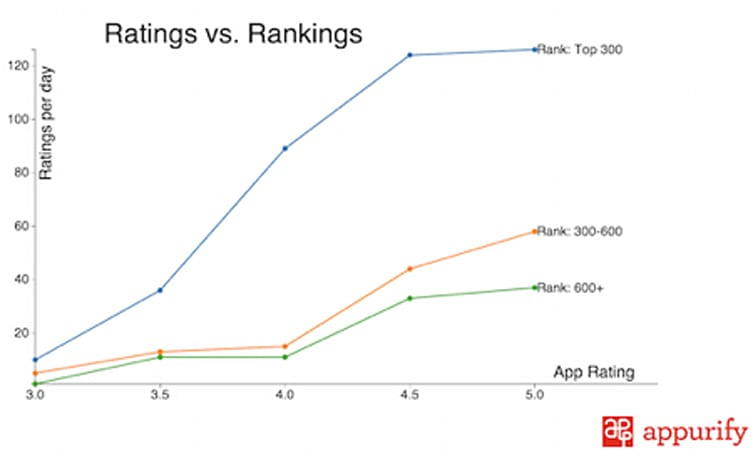 Study finds app ratings now more critical to rankings than ever before
