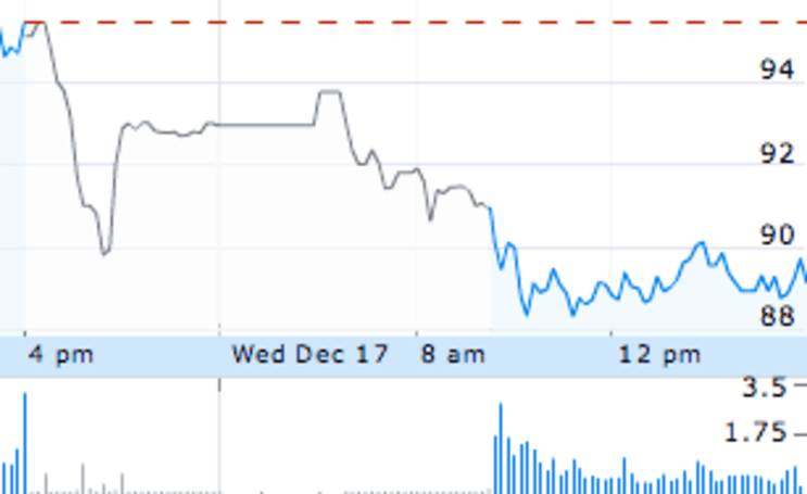 AAPL falls $6.27 during rough trading day