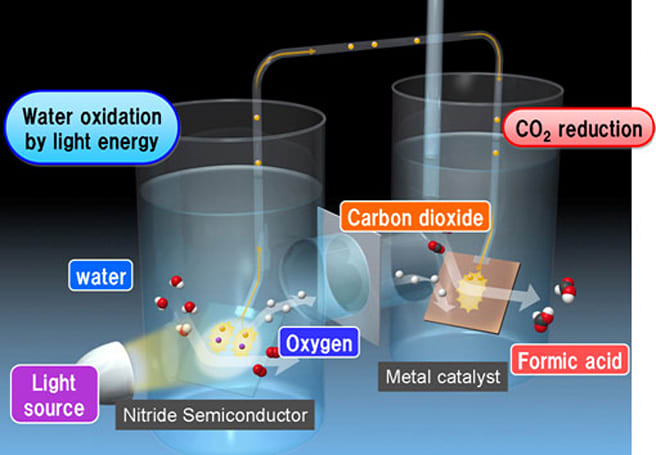 Panasonic Photosynthesis System converts carbon dioxide to organic material with plant-like efficiency