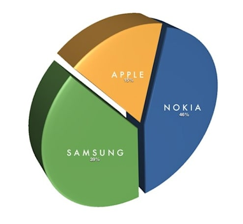 IDC: Nokia, Samsung, Apple are the new top 3 handset makers