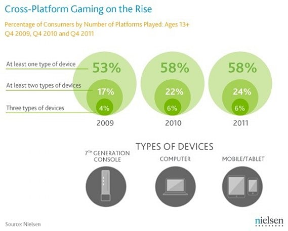 Nielsen report finds 56 percent of US households have a modern game console, total gaming time up seven percent