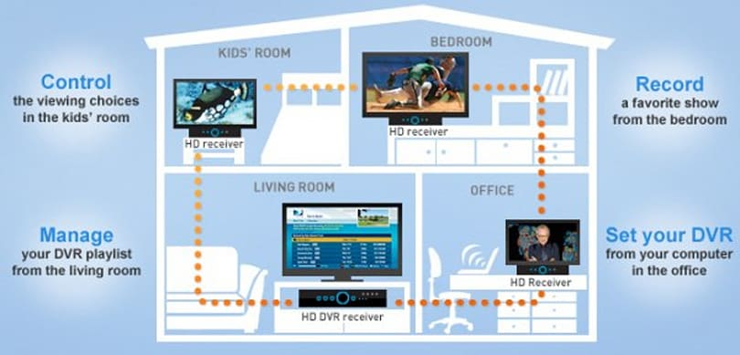 Poll: Are you going to get / already set up with a multiroom DVR?