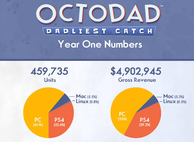 Octodad: Dadliest Catch reels in $4.9 million in gross revenue