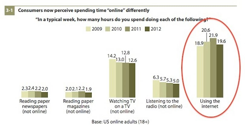 Forrester survey finds first ever decline in people 'using the internet,' but a changing notion of 'being online'