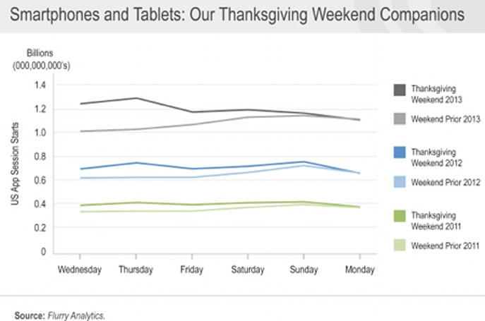 US app usage spikes on Thanksgiving to the tune of more than 1.2 billion app starts