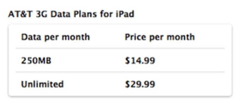 Did AT&T provide cheap iPad data rates to keep iPhone exclusivity?