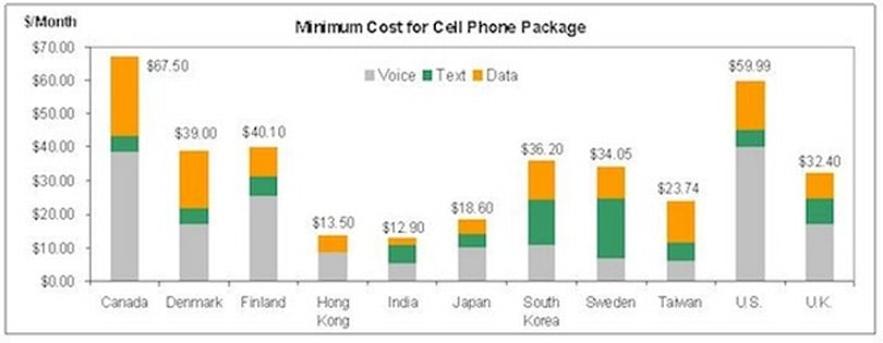 OTI report finds US and Canada have the most expensive cellphone plans, India and Hong Kong the cheapest