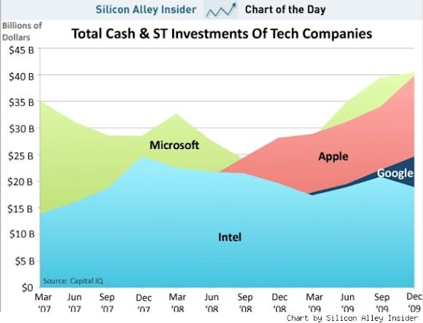 Microsoft still beats Apple in cash and investments, for now