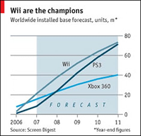 Analyst: PS3 will catch up to Wii by 2011