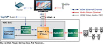 3D, ARC and Ethernet capable HDMI 1.4 hardware announced, still a long way off