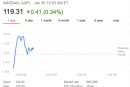AAPL reaches an all-time high share price