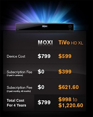 Moxi's 500GB HD DVR now available en masse