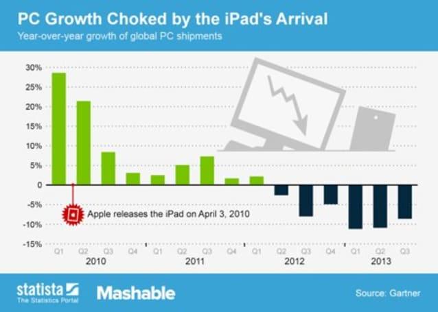 Has the iPad killed PC growth?