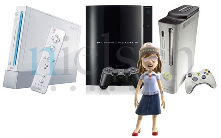 Nielsen report ranks gaming usage for Wii, PS3, and Xbox 360 consoles