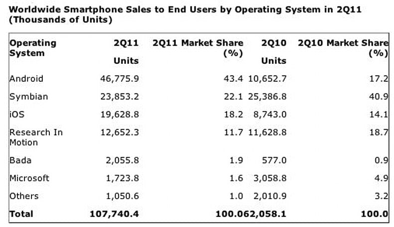 Nokia still ahead of Apple in smartphone sales, according to Gartner