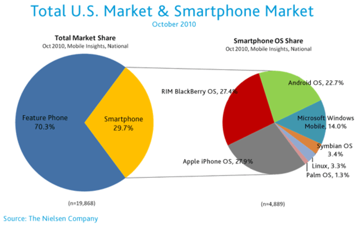 Nielsen: Android makes huge gains in US smartphone marketshare, RIM takes a backseat, Apple leads in desirability