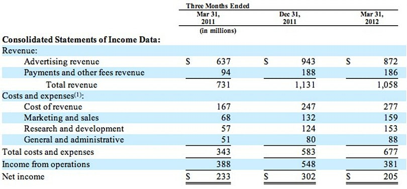 Facebook updates S-1, adds Q1 earnings, revenue up 45% over last year