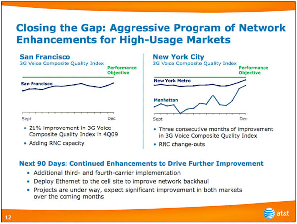 AT&T says it's 'closing the gap' on dropped calls