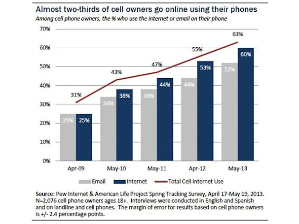 Pew survey: 21 percent of US cellphone owners get online mostly through their phones